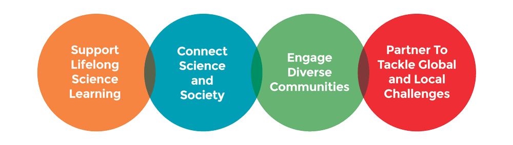 Graphic displaying the work of our members: support lifelong science learning, connect science and society, engage diverse communities, and partner to tackle global and local challenges.