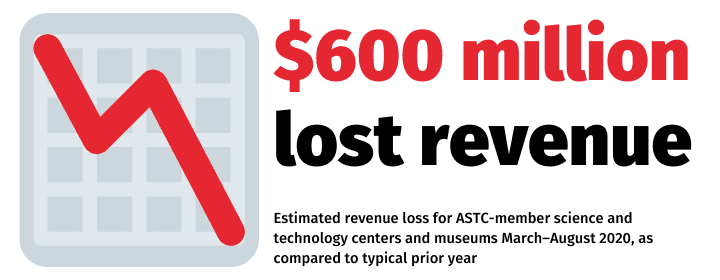 $600 million in lost revenue.  Estimated revenue loss for ASTC-member science and technology centers and museums March-August 2020, as compared to a typical prior year
