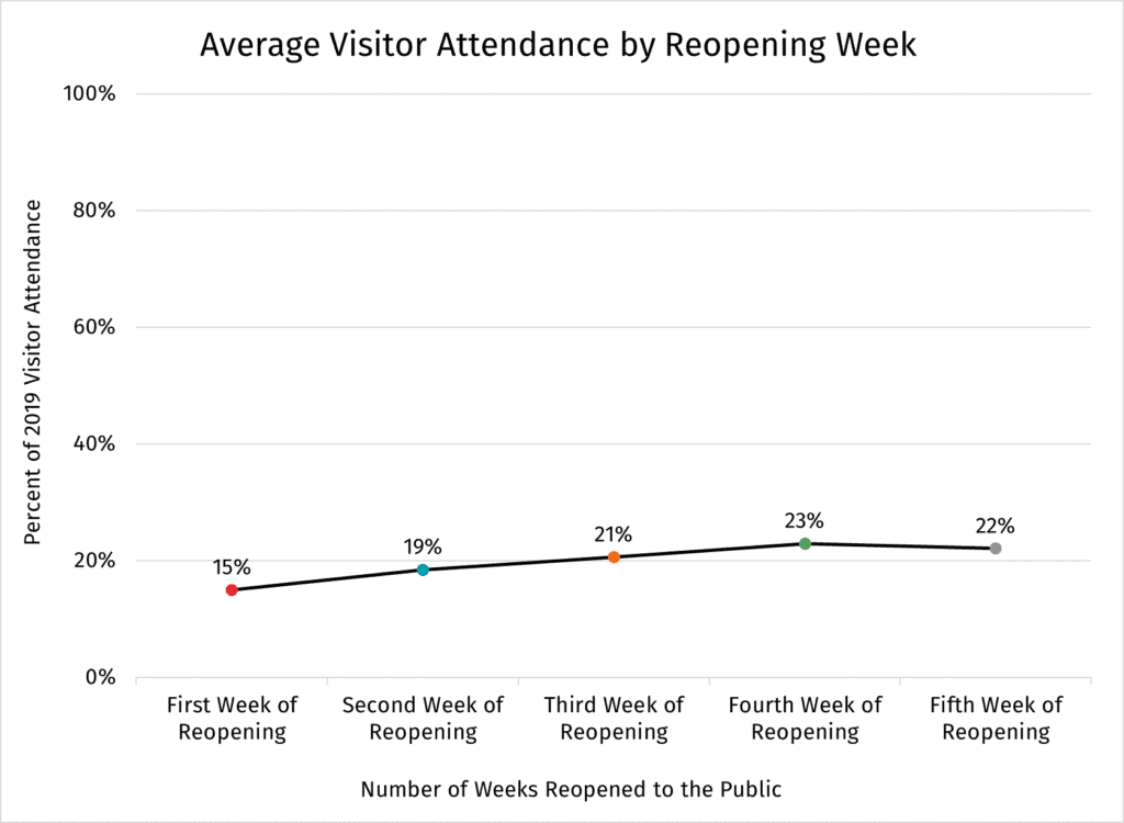 Average Visitor Attendance by Reopening Week