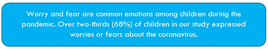 Worry and fear are common emotions among children during the pandemic. Over two-thirds (68%) of children in our study expressed worries or fears about the coronavirus.